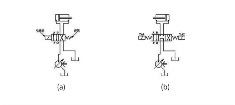 电磁换向阀工作原理
